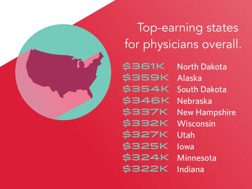 physician salary 2017  doctors u2019 earnings on the rise