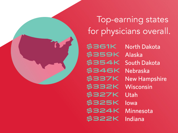 Physician Salary 2017 Doctors Earnings On The Rise Weatherby Blog
