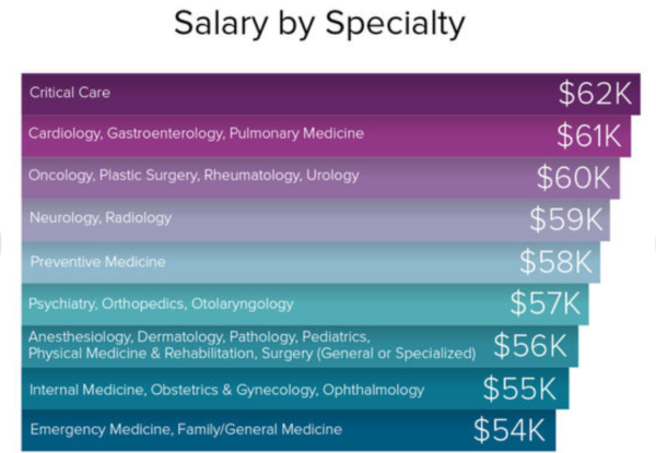 resident salary and debt - graph of salary by specialty