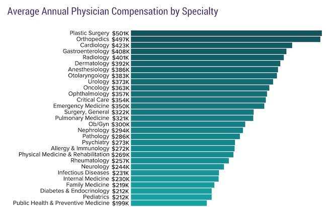 Chart showing average salary for physicians by medical specialty