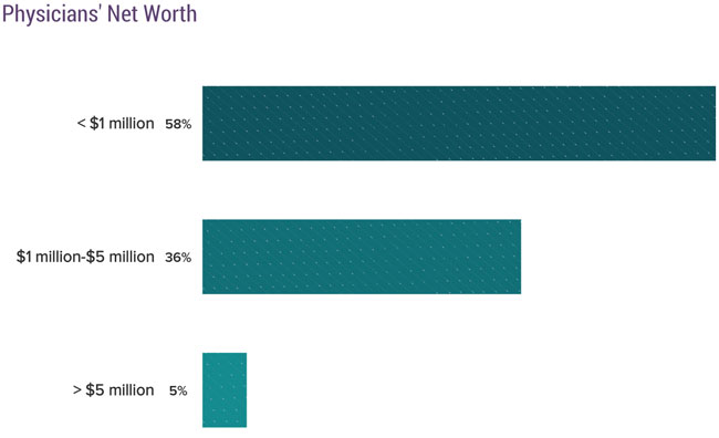 Physicians' Net Worth