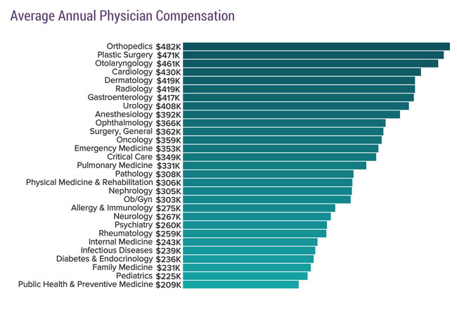 chart - average annual physician compensation