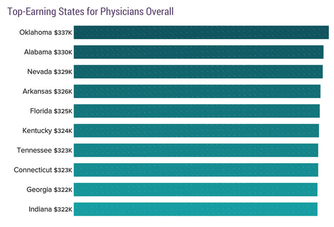 chart - top states for physician salaries