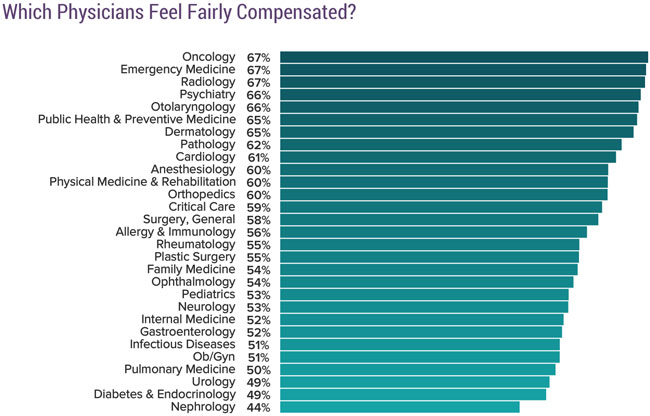 Chart showing Which physicians feel fairly compensated?