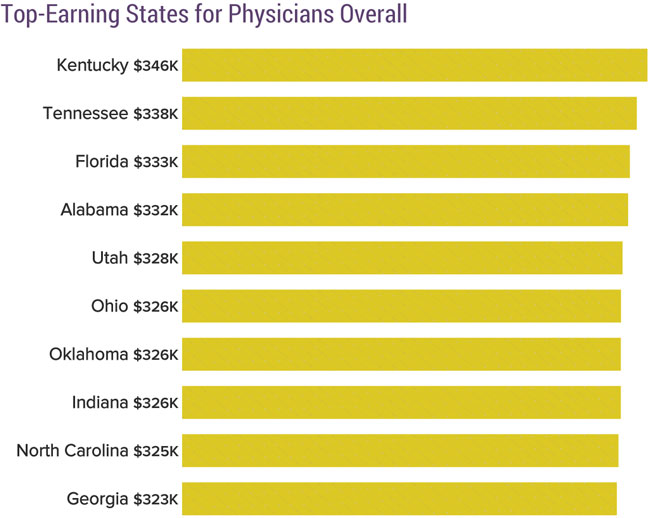 Chart showing Top-Earning States for Physicians Overall]