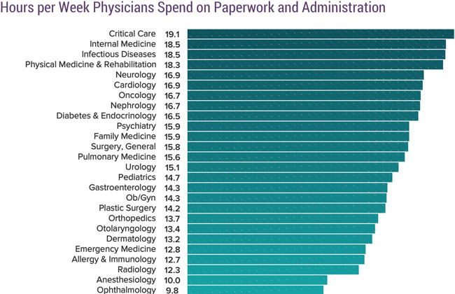 Chart - hours per week physicians spend on paperwork and administration
