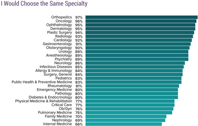 Chart - Physicians likelihood to choose the same specialty