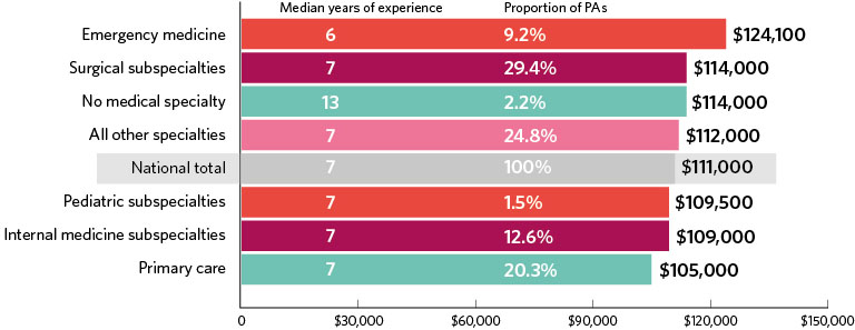 Chart showing PA salary by specialty